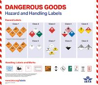 DANGEROUS GOODS HAZARDS AND HANDLING LABELS POSTER